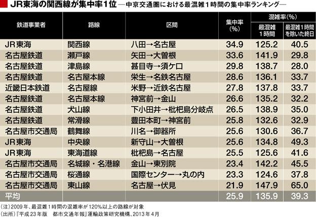 中京交通圏鉄道路線別混雑率表(2009年度国土交通省)