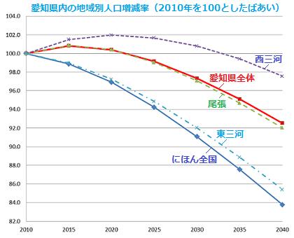 愛知県内の地域別人口増減率(2010年を100としたばあい)