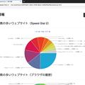 Firefox Quantum向けスピードダイヤル拡張「Speed Dial 2 」- 5:統計情報
