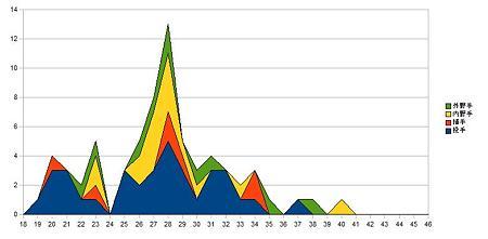 セリーグ選手年齢分布_3swarows