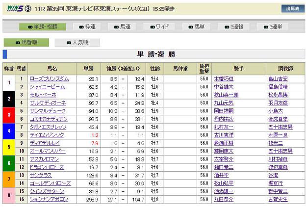 写真: 20180120_東海S_前日単勝オッズ