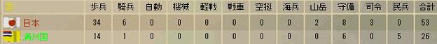 シナ事変時陸軍