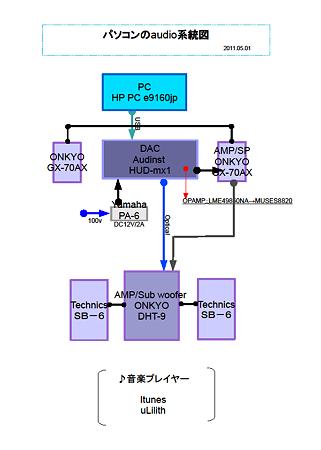 パソコンのaudio系統図