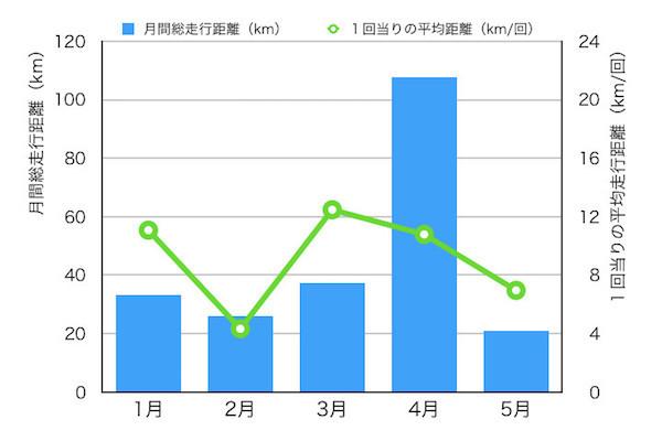 今年の1月〜5月のジョギング実績